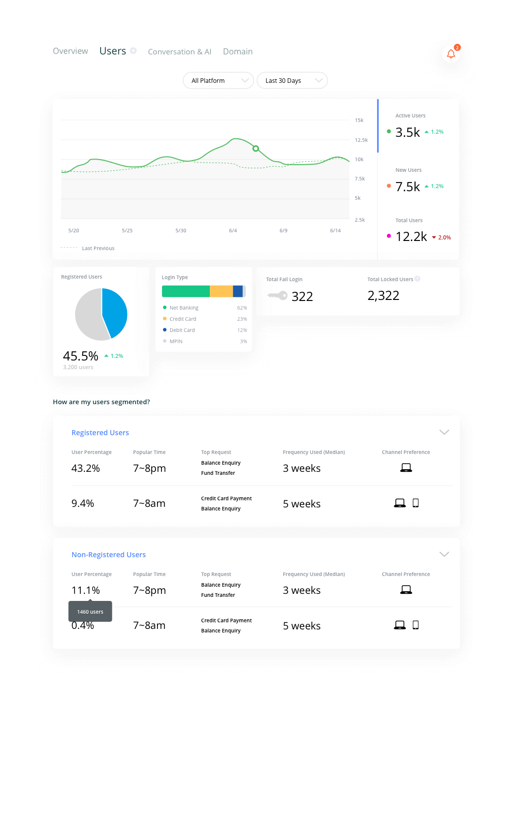Analytics Dashboard 2